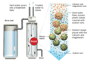 Electronic softening water technology