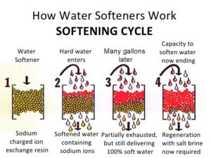 How water softener