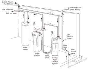 Water Softeners Work